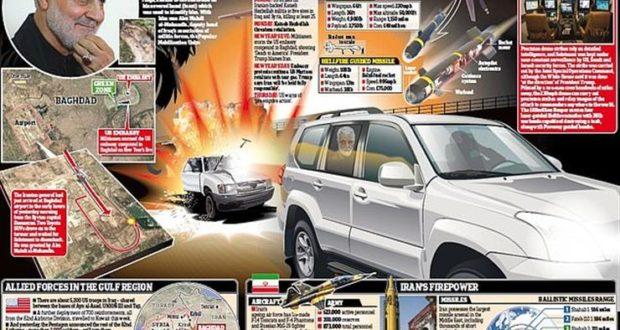 من أين انطلقت الطائرة المسيّرة التي قتلت سليماني وماعلاقة قطر بالعملية ؟